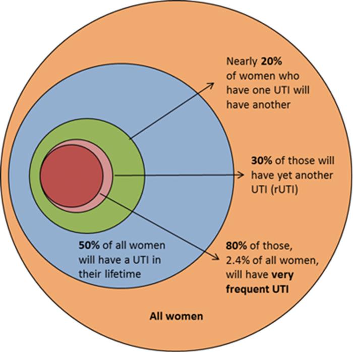 Management Of Recurrent Cystitis Urology News